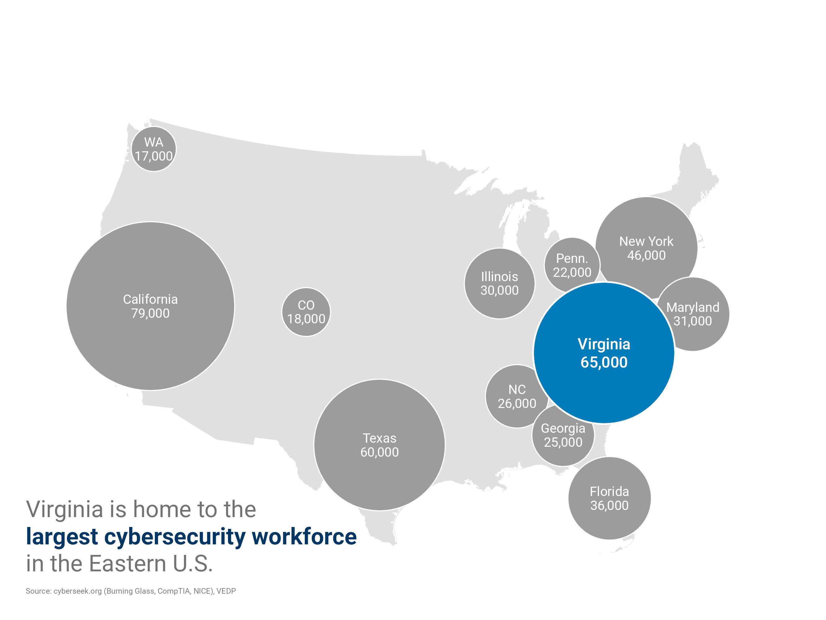 Virginia is home to the largest cybersecurity workforce in the Eastern U.S.