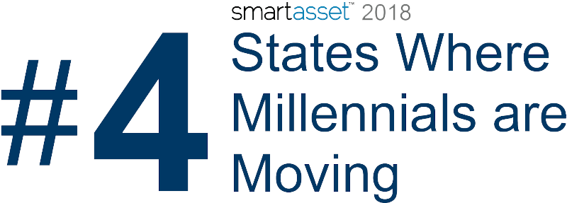 Virginia 4 State Where Millennials are Moving